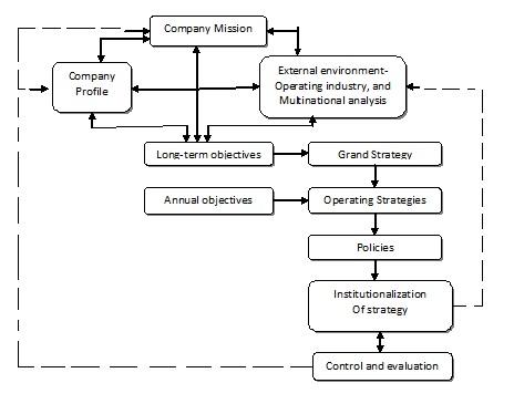 overview manajemen strategis syafaat muhari merger lippo bank dan bank